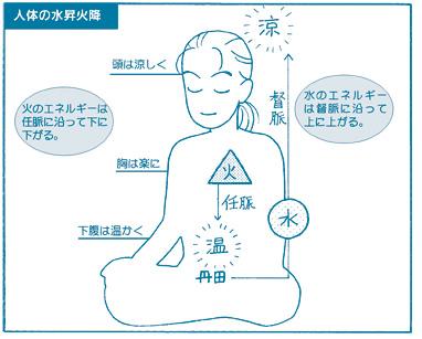 頭を涼しくして、健康生活~水昇火降で脳と体を活性化しましょう